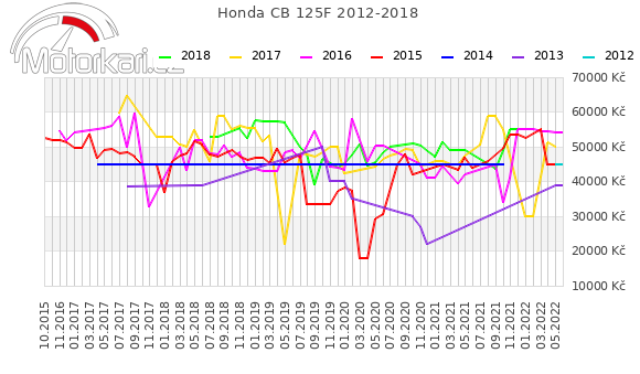 Honda CB 125F 2012-2018