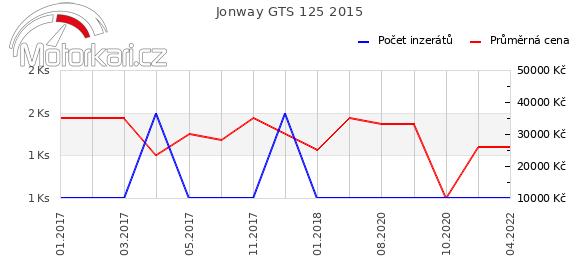 Jonway GTS 125 2015