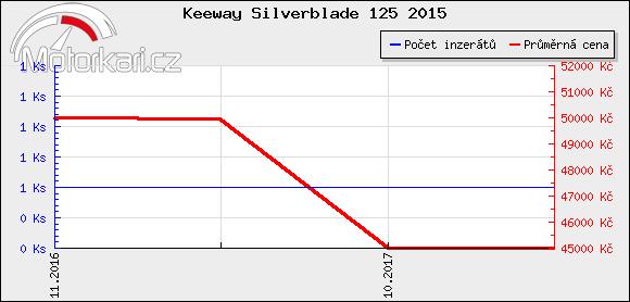 Keeway Silverblade 125 2015