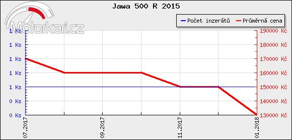 Jawa 500 R 2015