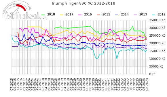 Triumph Tiger 800 XR 2012-2018