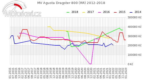 MV Agusta Dragster 800 (RR) 2012-2018