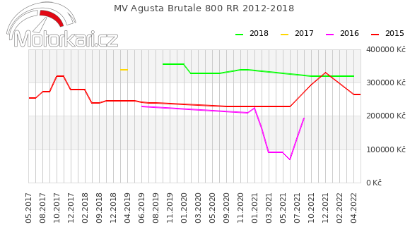 MV Agusta Brutale 800 RR 2012-2018