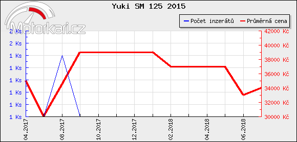 Yuki SM 125 2015