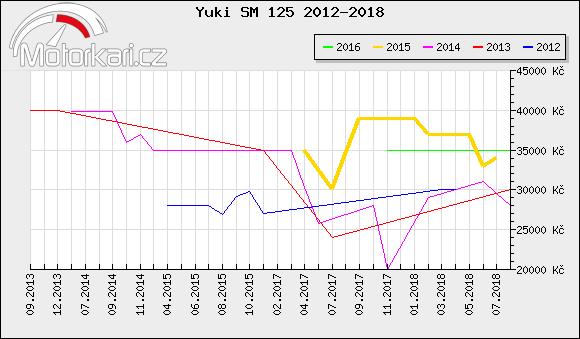 Yuki SM 125 2012-2018