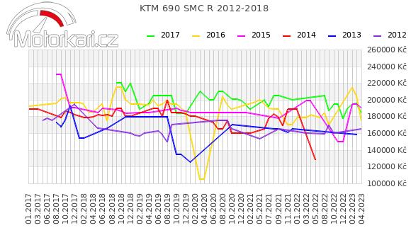 KTM 690 SMC R 2012-2018