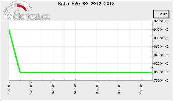 Beta EVO 80 2012-2018