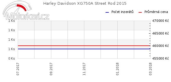 Harley Davidson Street Rod 2015