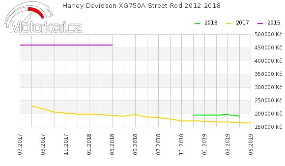 Harley Davidson Street Rod 2012-2018