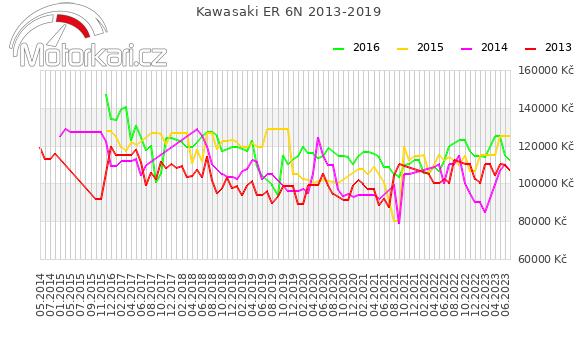 Kawasaki ER 6N 2013-2019