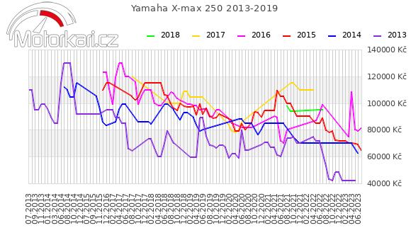 Yamaha X-max 250 2013-2019