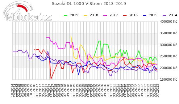 Suzuki DL 1000 V-Strom 2013-2019