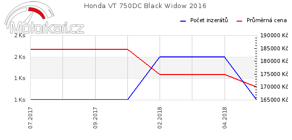 Honda VT 750DC Black Widow 2016