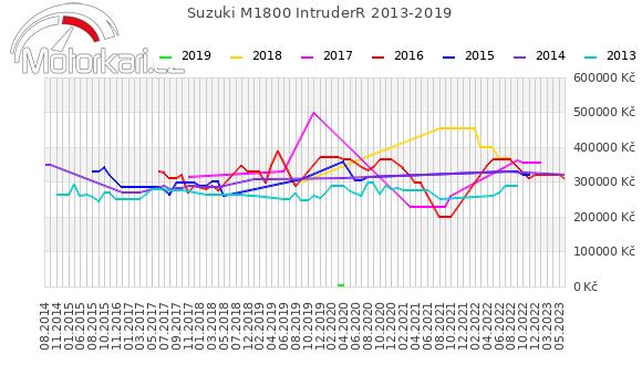 Suzuki M1800 IntruderR 2013-2019
