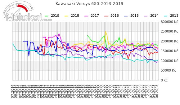 Kawasaki Versys 650 2013-2019