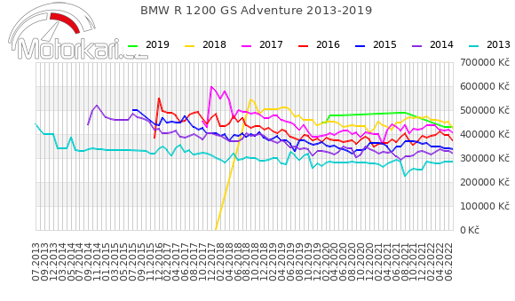 BMW R 1200 GS Adventure 2013-2019