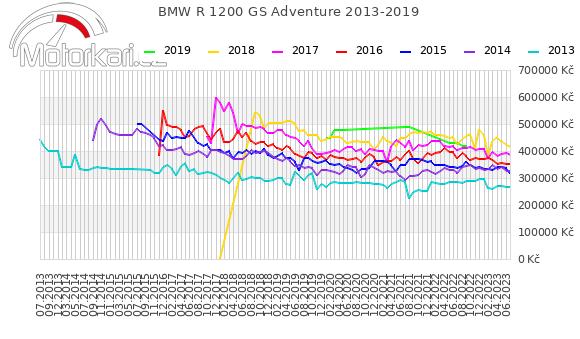 BMW R 1200 GS Adventure 2013-2019