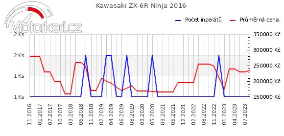 Kawasaki ZX-6R Ninja 2016