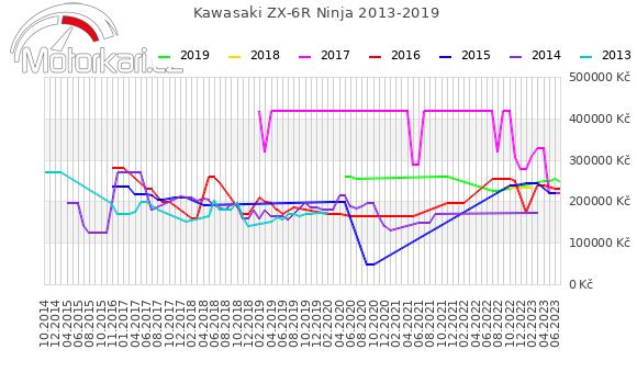 Kawasaki ZX-6R Ninja 2013-2019