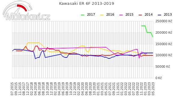Kawasaki ER 6F 2013-2019