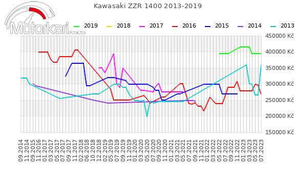 Kawasaki ZZR 1400 2013-2019