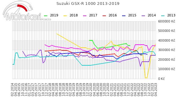 Suzuki GSX-R 1000 2013-2019