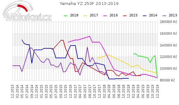 Yamaha YZ 250F 2013-2019