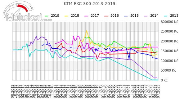 KTM EXC 300 2013-2019