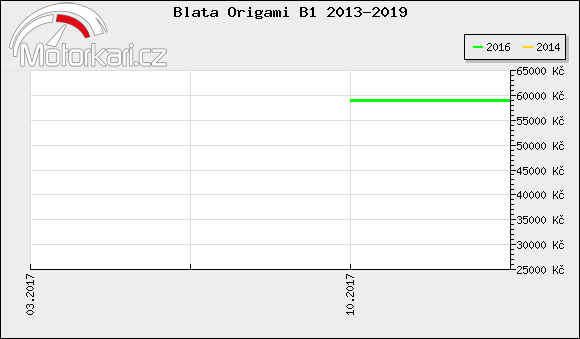 Blata Origami B1 2013-2019