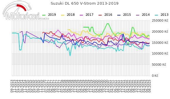Suzuki DL 650 V-Strom 2013-2019