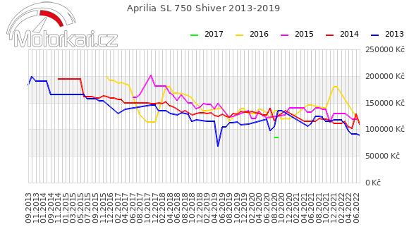 Aprilia SL 750 Shiver 2013-2019