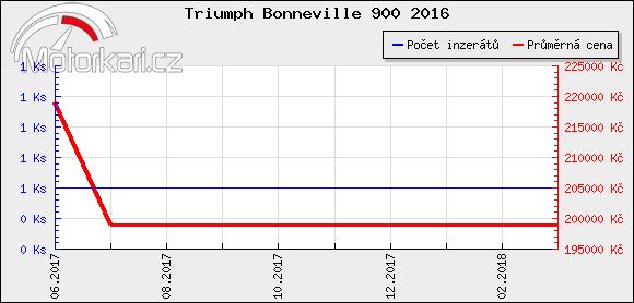 Triumph Bonneville 900 2016