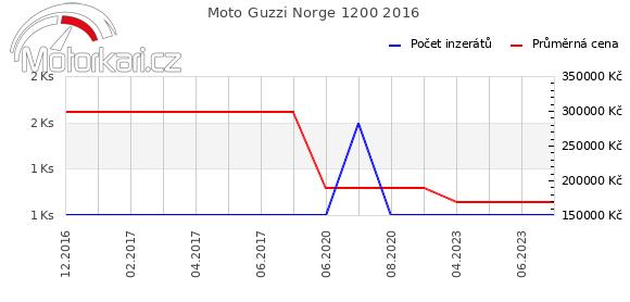 Moto Guzzi Norge 1200 2016