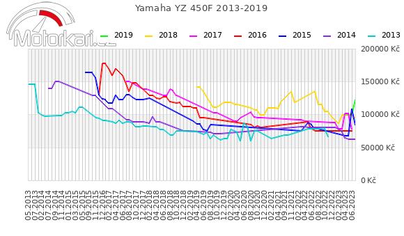 Yamaha YZ 450F 2013-2019