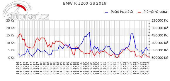 BMW R 1200 GS 2016