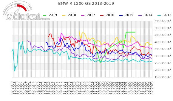 BMW R 1200 GS 2013-2019