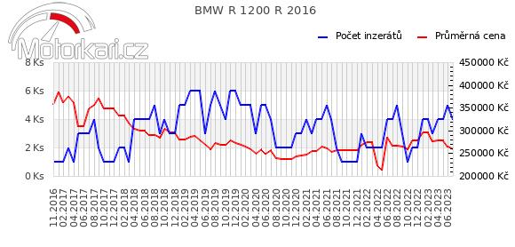 BMW R 1200 R 2016