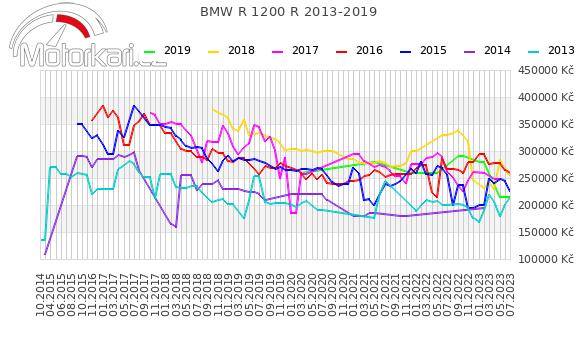 BMW R 1200 R 2013-2019