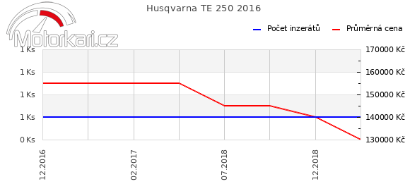 Husqvarna TE 250 2016