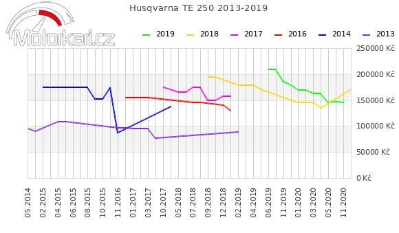 Husqvarna TE 250 2013-2019