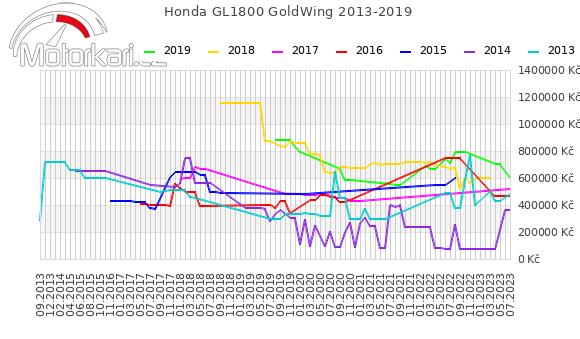 Honda GL1800 GoldWing 2013-2019