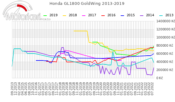 Honda GL1800 GoldWing 2013-2019