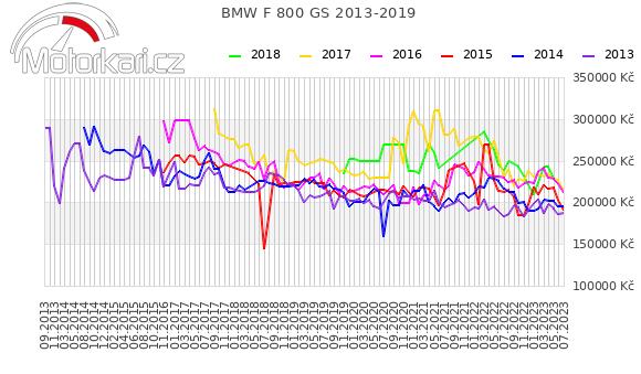 BMW F 800 GS 2013-2019