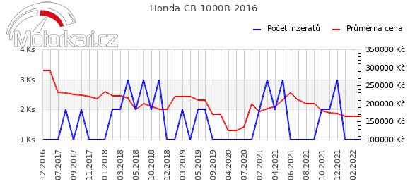 Honda CB 1000R 2016