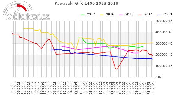 Kawasaki GTR 1400 2013-2019