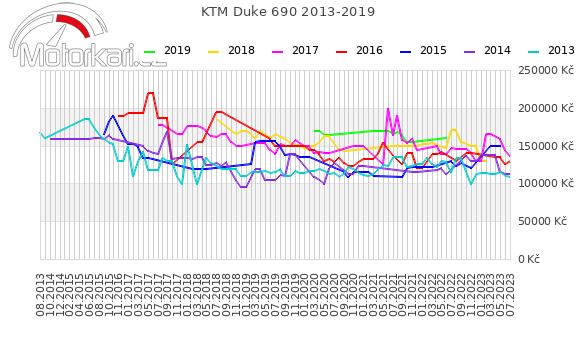 KTM Duke 690 2013-2019