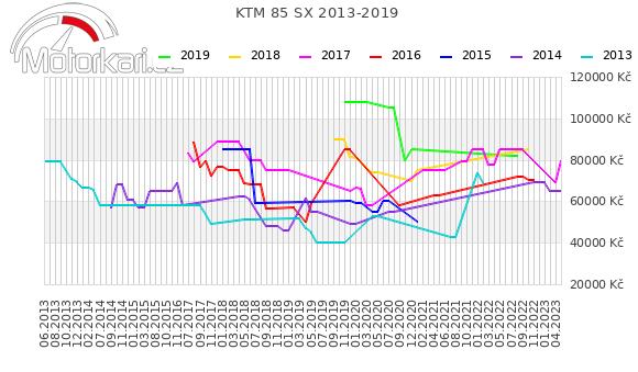 KTM 85 SX 2013-2019