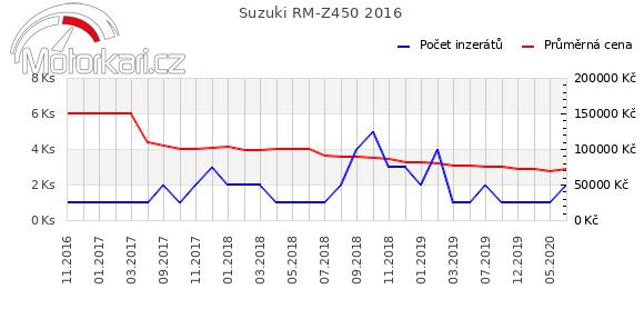 Suzuki RM-Z450 2016