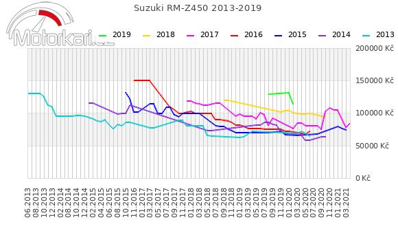 Suzuki RM-Z450 2013-2019