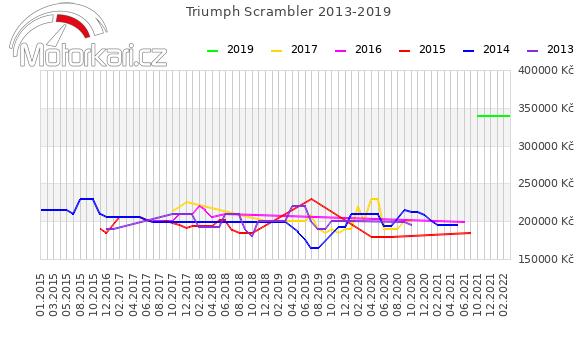 Triumph Scrambler 2013-2019